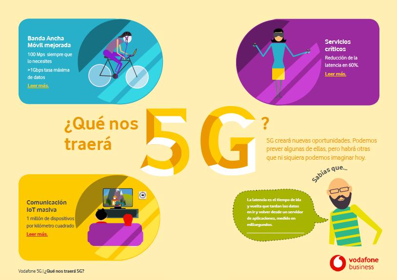 Qué nos trará el 5G